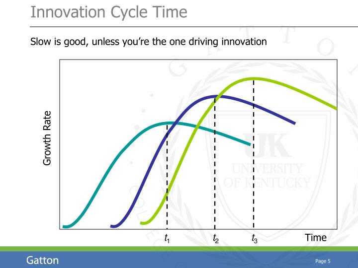 Innovation Cycle Time