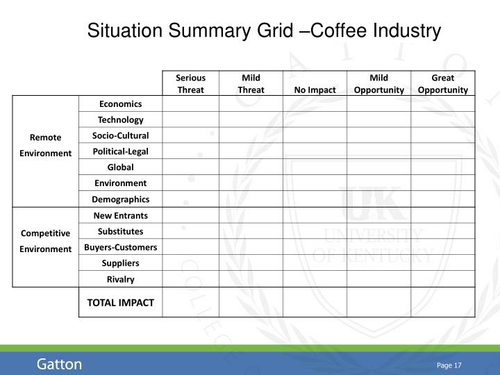 Situation Summary Grid –Coffee Industry