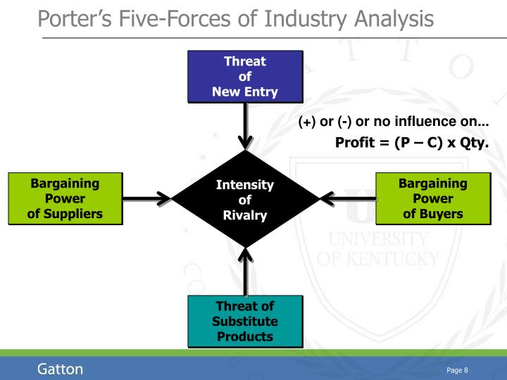 Porter's Five-Forces of Industry Analysis