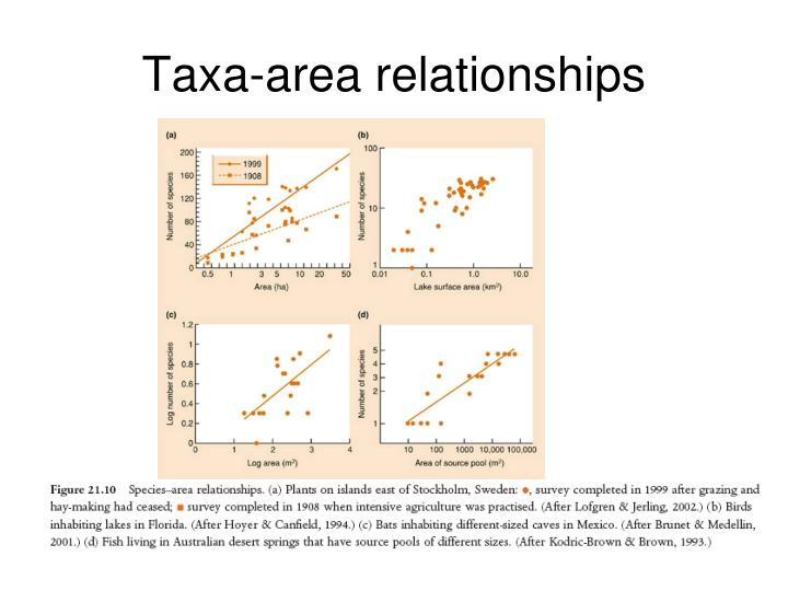Taxa-area relationships