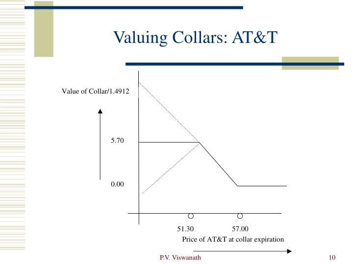Valuing Collars: AT&T