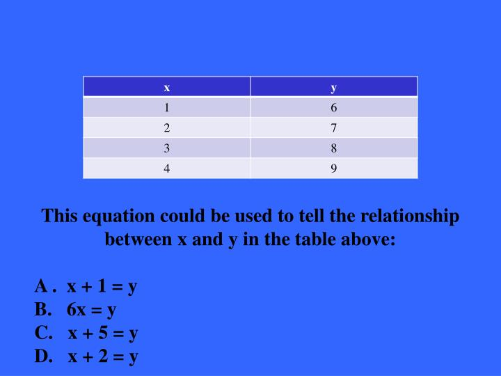 This equation could be used to tell the relationship between x and y in the table above:
