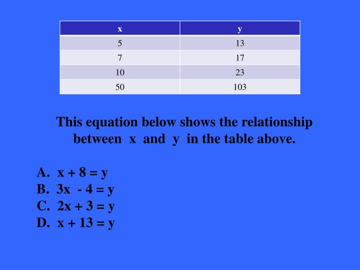 This equation below shows the relationship between  x  and  y  in the table above.