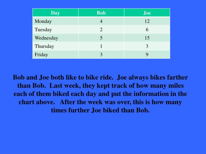 Bob and Joe both like to bike ride.  Joe always bikes farther than Bob.  Last week, they kept track of how many miles each of them biked each day and put the information in the chart above.   After the week was over, this is how many times further Joe biked than Bob.