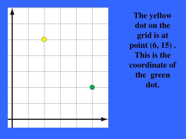 The yellow dot on the grid is at point (6, 15) .  This is the coordinate of the  green dot.