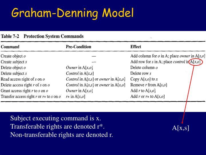 Graham-Denning Model