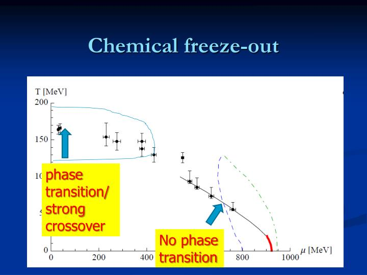 Chemical freeze-out