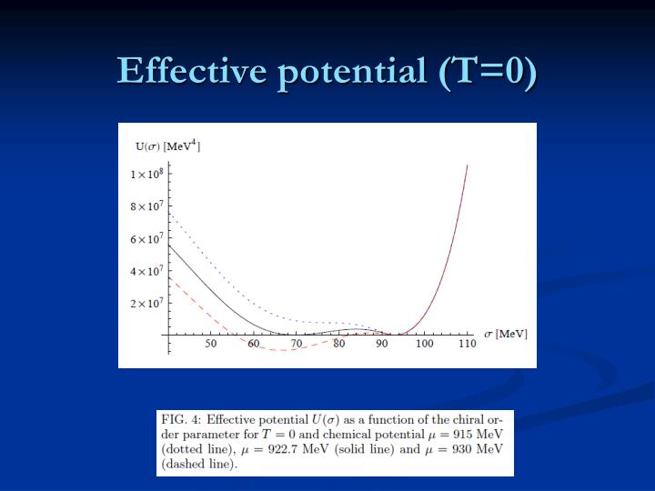 Effective potential (T=0)