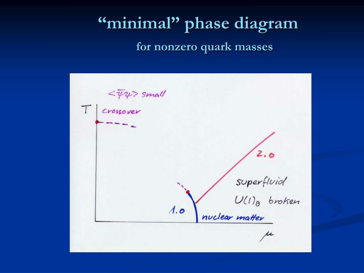 """minimal"" phase diagram"