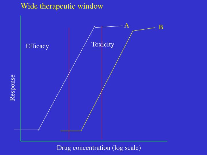 Wide therapeutic window