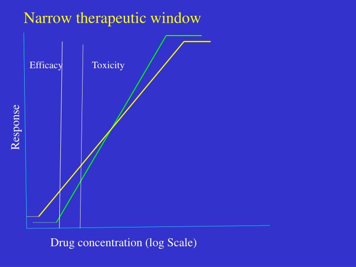 Narrow therapeutic window