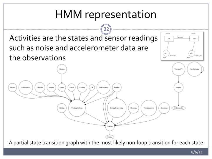 HMM representation