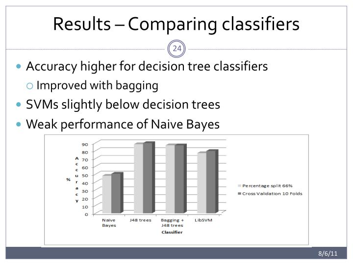 Results – Comparing classifiers
