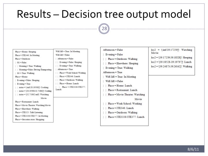 Results – Decision tree output model