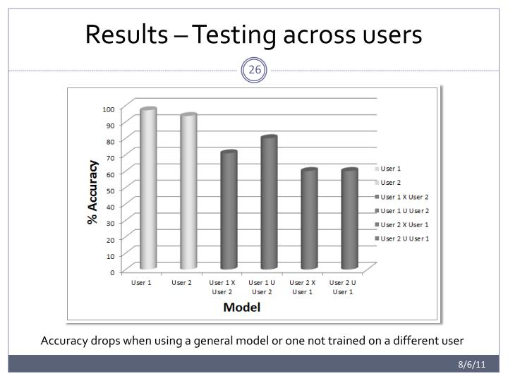 Results – Testing across users