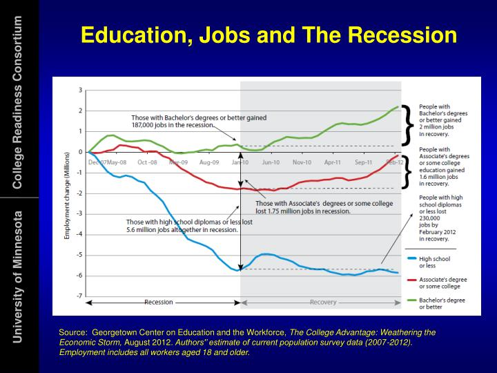 Education, Jobs and The Recession