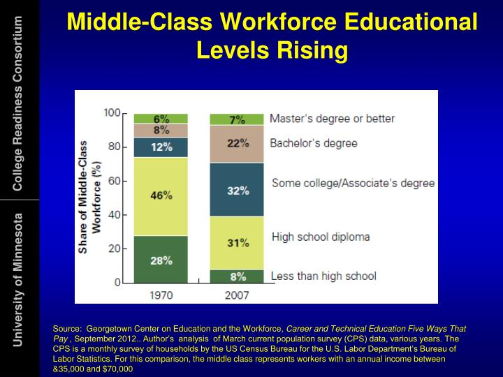 Middle-Class Workforce Educational Levels Rising