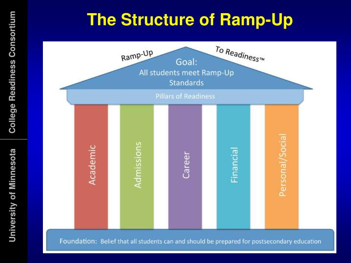 The Structure of Ramp-Up