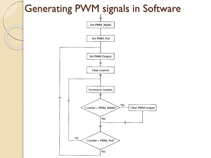 Generating PWM signals in Software