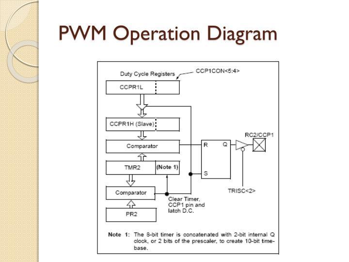 PWM Operation Diagram