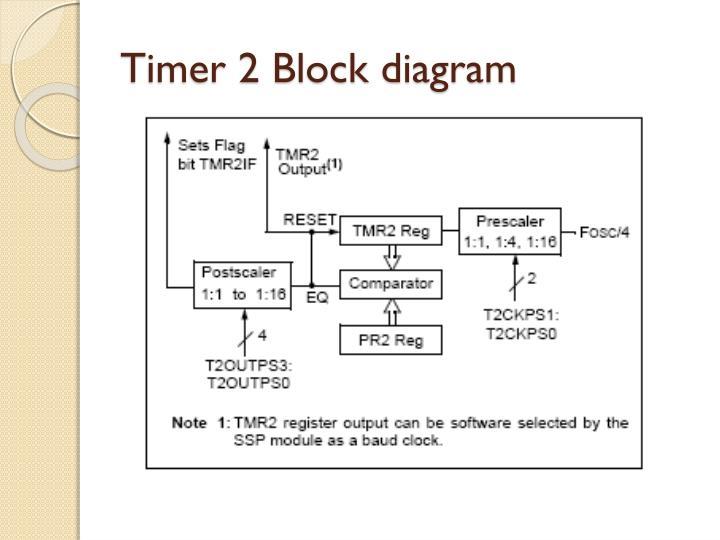 Timer 2 Block diagram