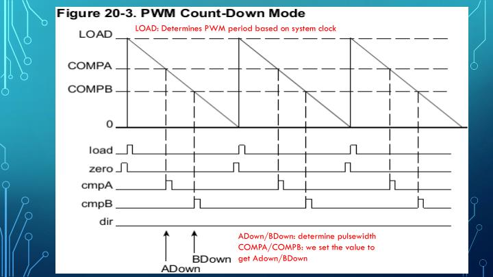 LOAD: Determines PWM period based on system clock