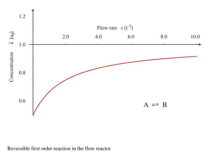 Reversible first order reaction in the flow reactor