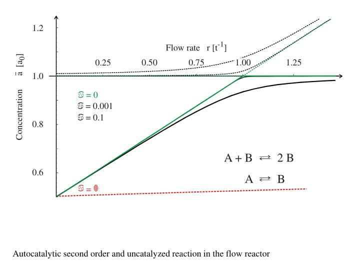 Autocatalytic second order and uncatalyzed reaction in the flow reactor