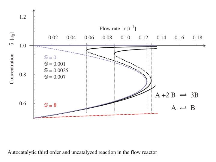 Autocatalytic third order and uncatalyzed reaction in the flow reactor