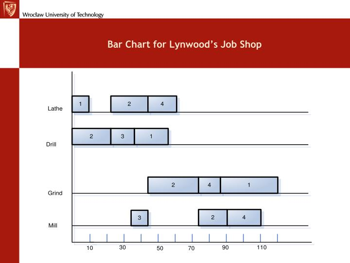 Bar Chart for Lynwood's Job Shop