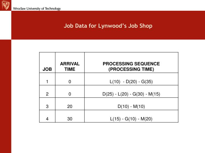 Job Data for Lynwood's Job Shop