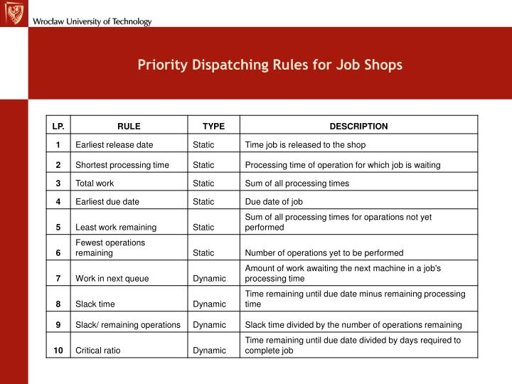 Priority Dispatching Rules for Job Shops