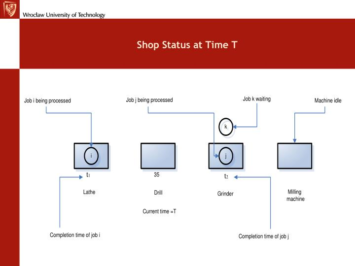 Shop Status at Time T