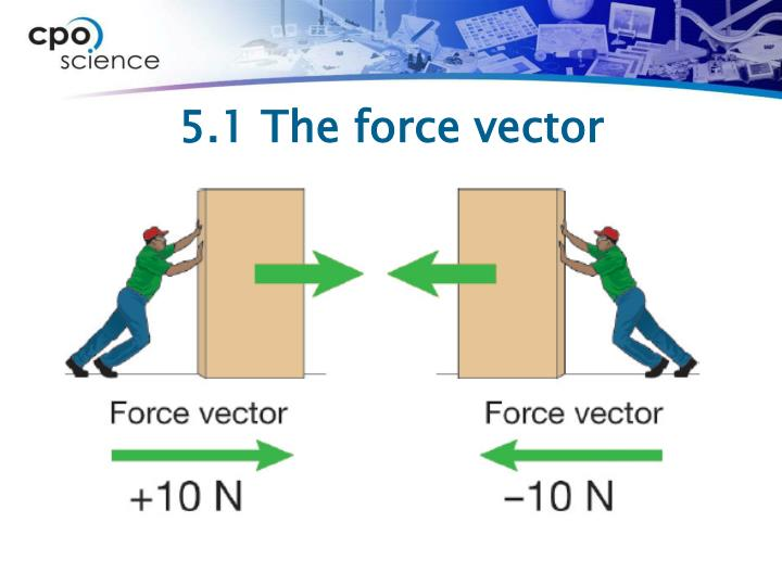 5.1 The force vector