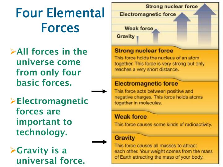 All forces in the universe come from only four basic forces.