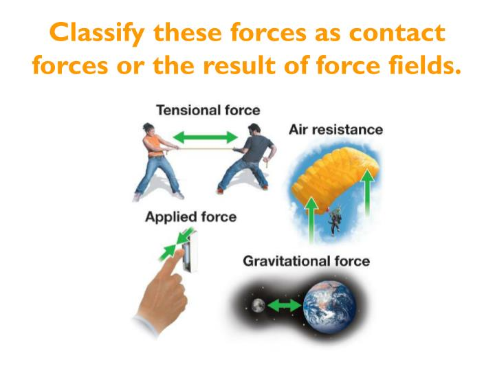 Classify these forces as contact forces or the result of force fields.