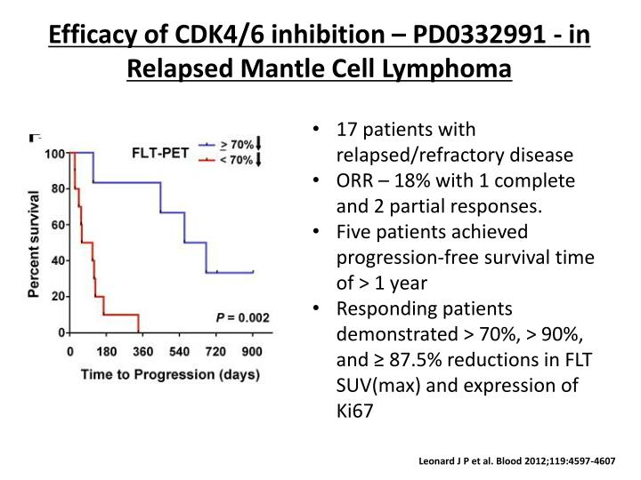 Efficacy of CDK4/6 inhibition – PD0332991 - in Relapsed Mantle Cell Lymphoma