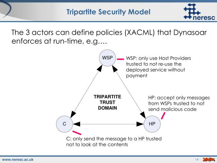 Tripartite Security Model