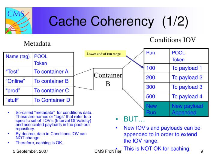 Cache Coherency  (1/2)