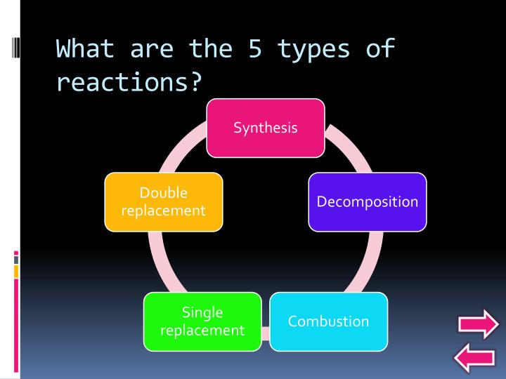 What are the 5 types of reactions?