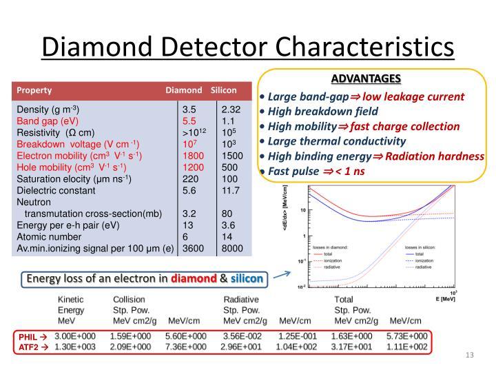 Diamond Detector Characteristics