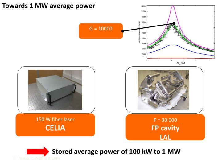 Towards 1 MW average power