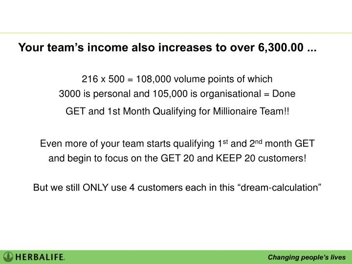 Your team's income also increases to over 6,300.00 ...