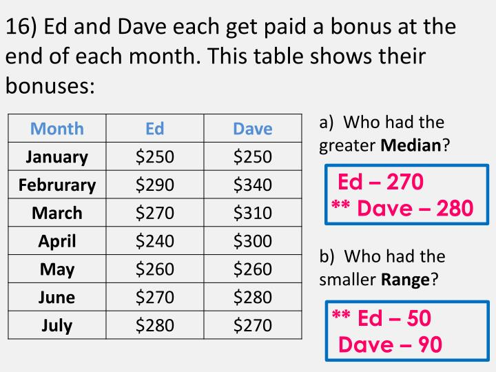 16) Ed and Dave each get paid a bonus at the end of each month. This table shows their bonuses: