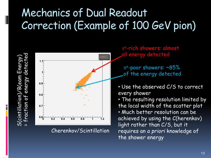 Mechanics of Dual Readout Correction (Example of 100 GeV