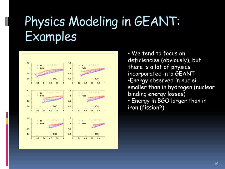 Physics Modeling in GEANT