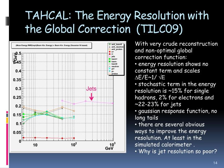 TAHCAL: The Energy Resolution with the Global Correction  (TILC09)