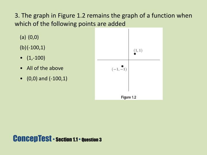 3. The graph in Figure 1.2 remains the graph of a function when which of the following points are added