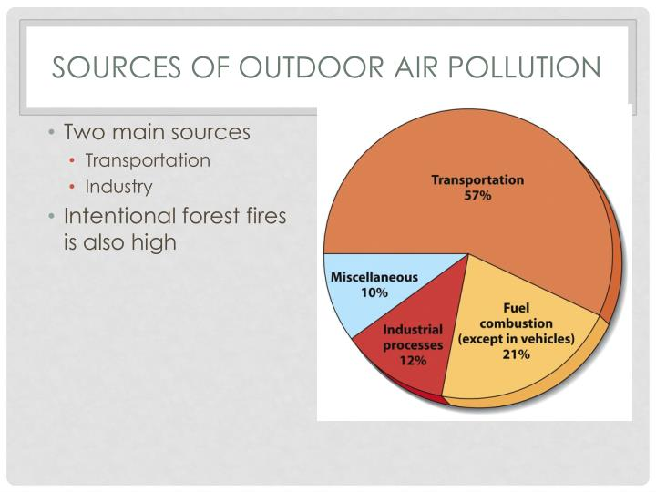 Sources of Outdoor Air Pollution