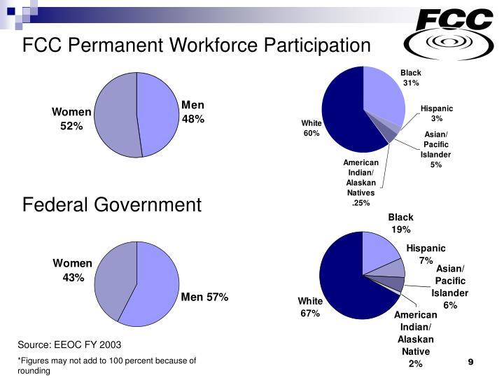 FCC Permanent Workforce Participation